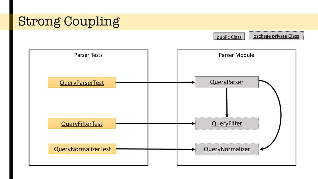 Strong Coupling Parser Module QueryParser Query...