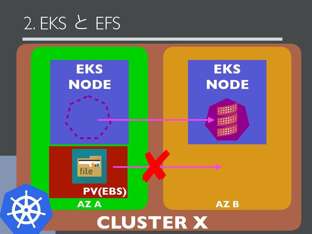 2. EKS ͱ EFS EKS NODE EKS NODE CLUSTER X AZ A A...