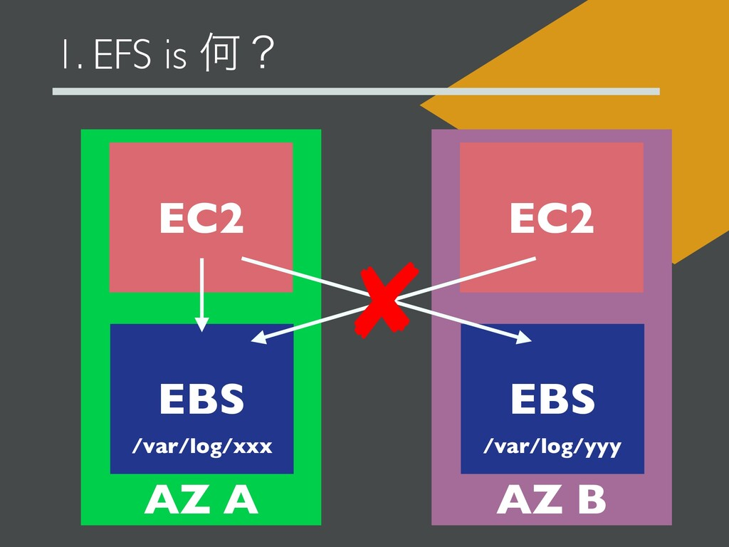 1. EFS is Կʁ EC2 EC2 AZ A AZ B EBS EBS /var/log...