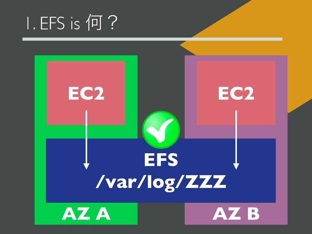 1. EFS is Կʁ EC2 EC2 AZ A AZ B EFS /var/log/ZZZ