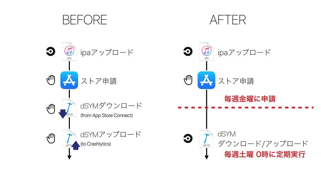 BEFORE AFTER JQBΞοϓϩʔυ ετΞਃ dSYMμϯϩʔυ (from ...