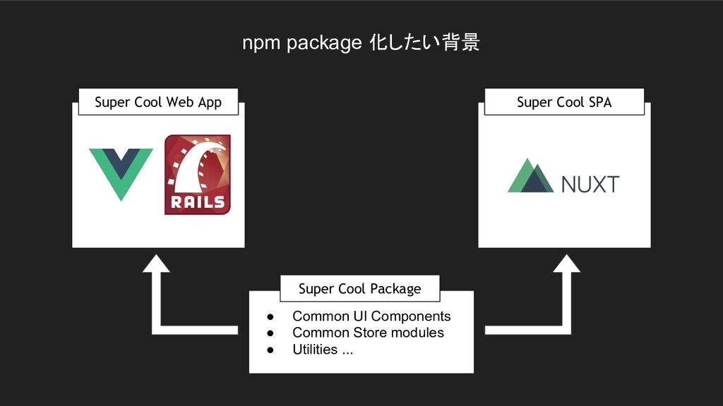 npm package 化したい背景 ● Common UI Components ● Com...