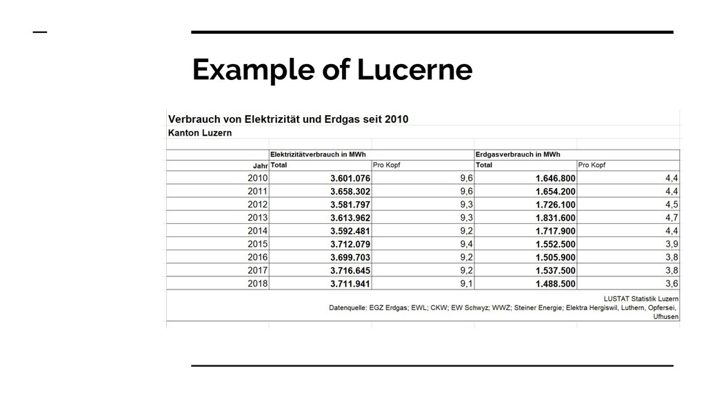 Example of Lucerne
