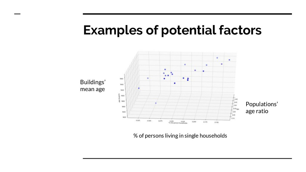 Examples of potential factors Buildings' mean a...