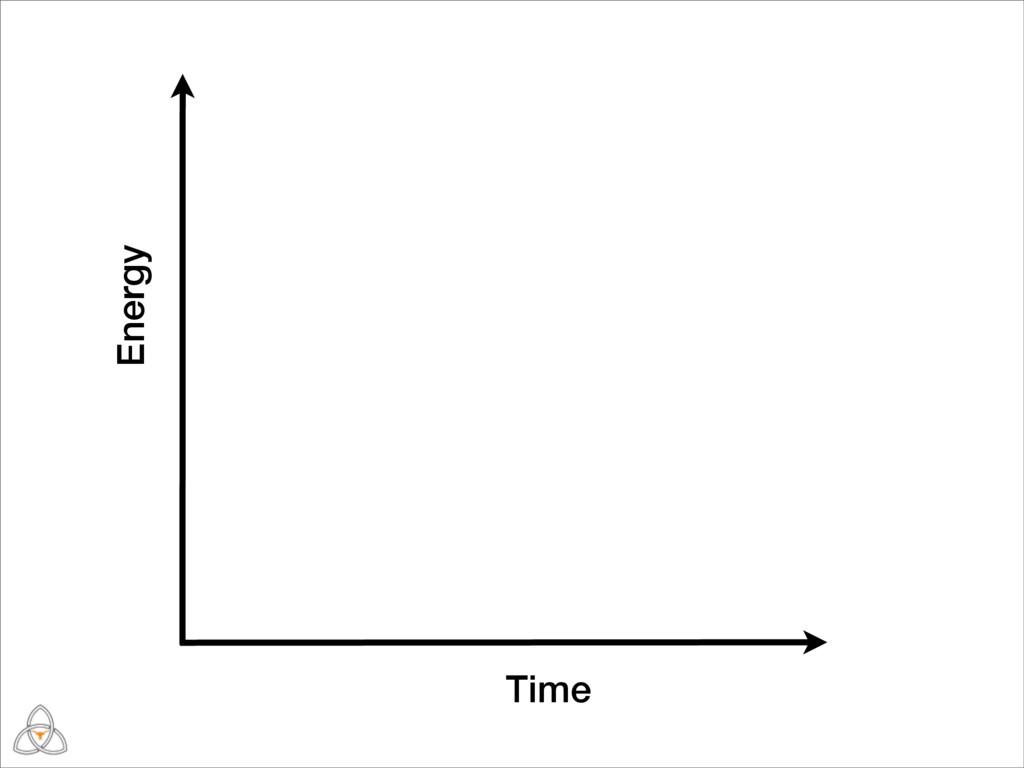 Time Energy