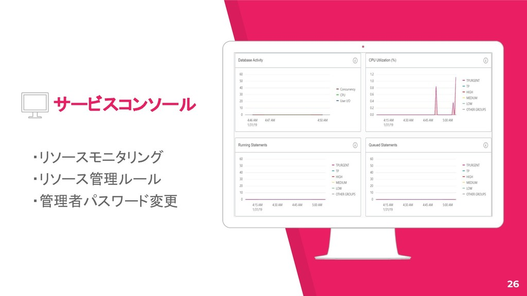 Place your screenshot here サービスコンソール ・リソースモニタリン...