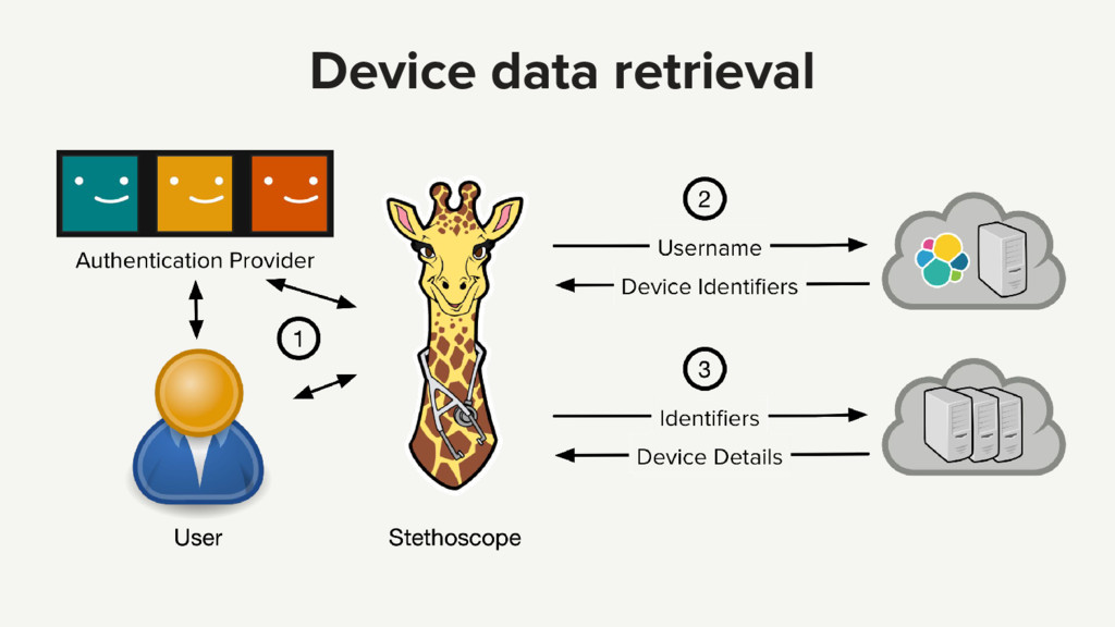 Device data retrieval