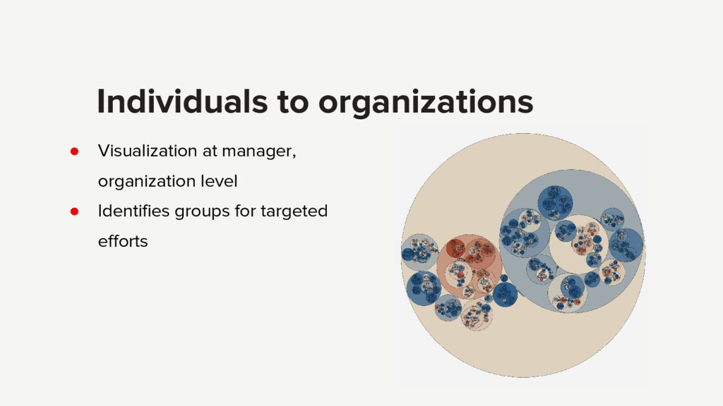 ● Visualization at manager, organization level ...
