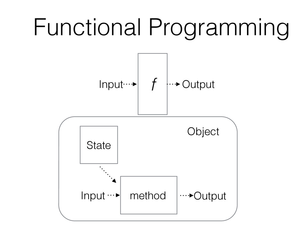 Functional Programming Input Output f Object St...