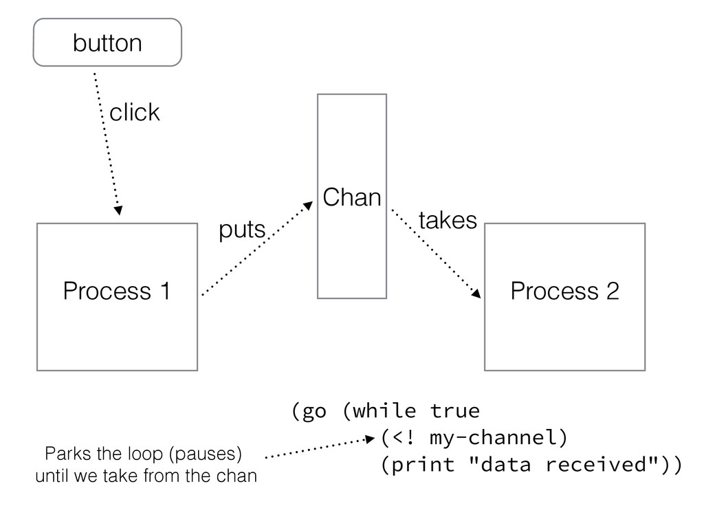 Chan Process 1 Process 2 puts takes (go (while ...