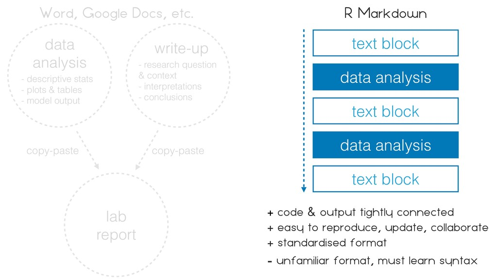 data   analysis - descriptive stats   - plots &...