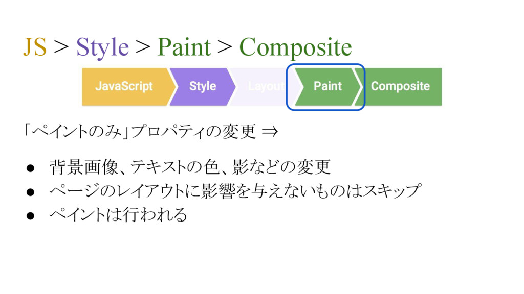 JS > Style > Paint > Composite 「ペイントのみ」プロパティの変更...
