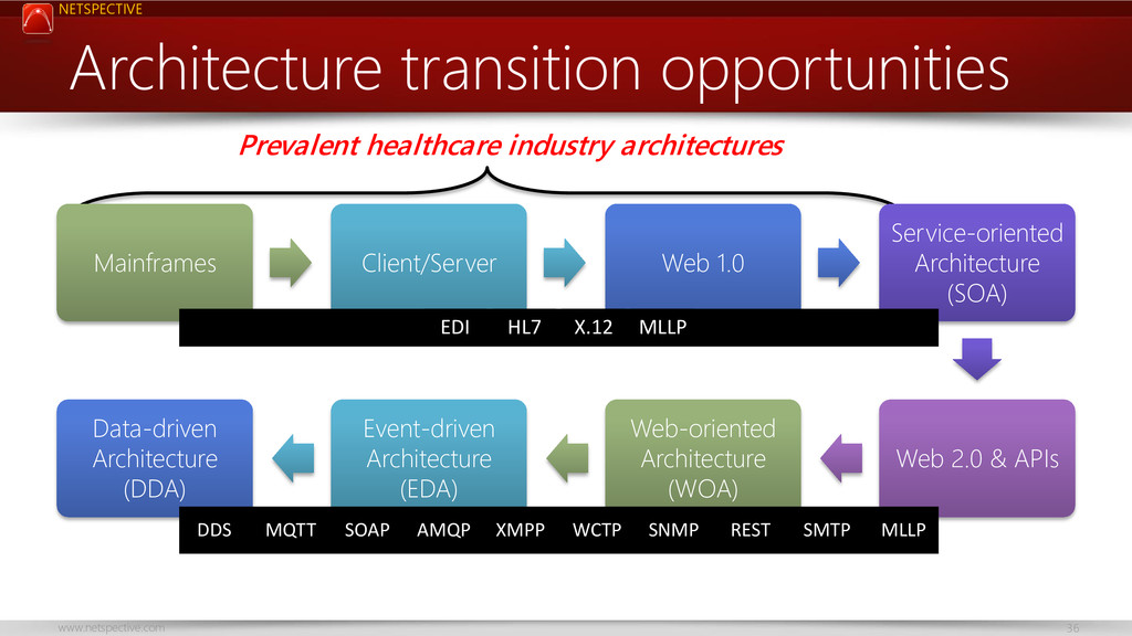 NETSPECTIVE www.netspective.com 36 Architecture...