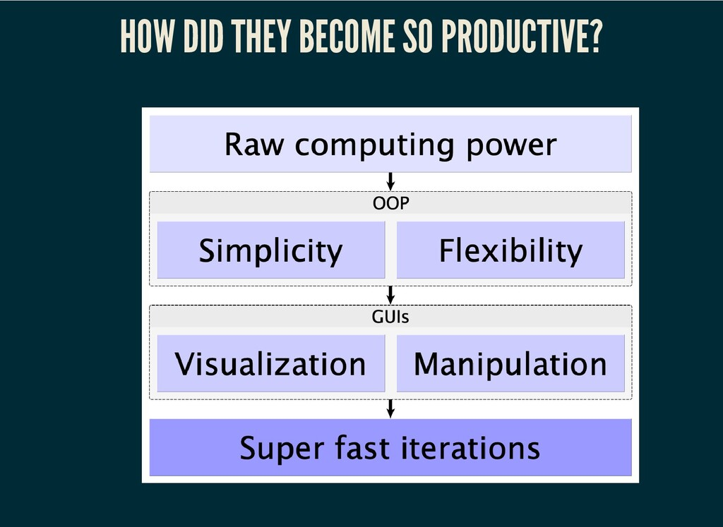 HOW DID THEY BECOME SO PRODUCTIVE?