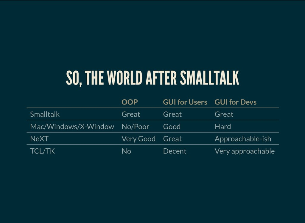 SO, THE WORLD AFTER SMALLTALK OOP GUI for Users...