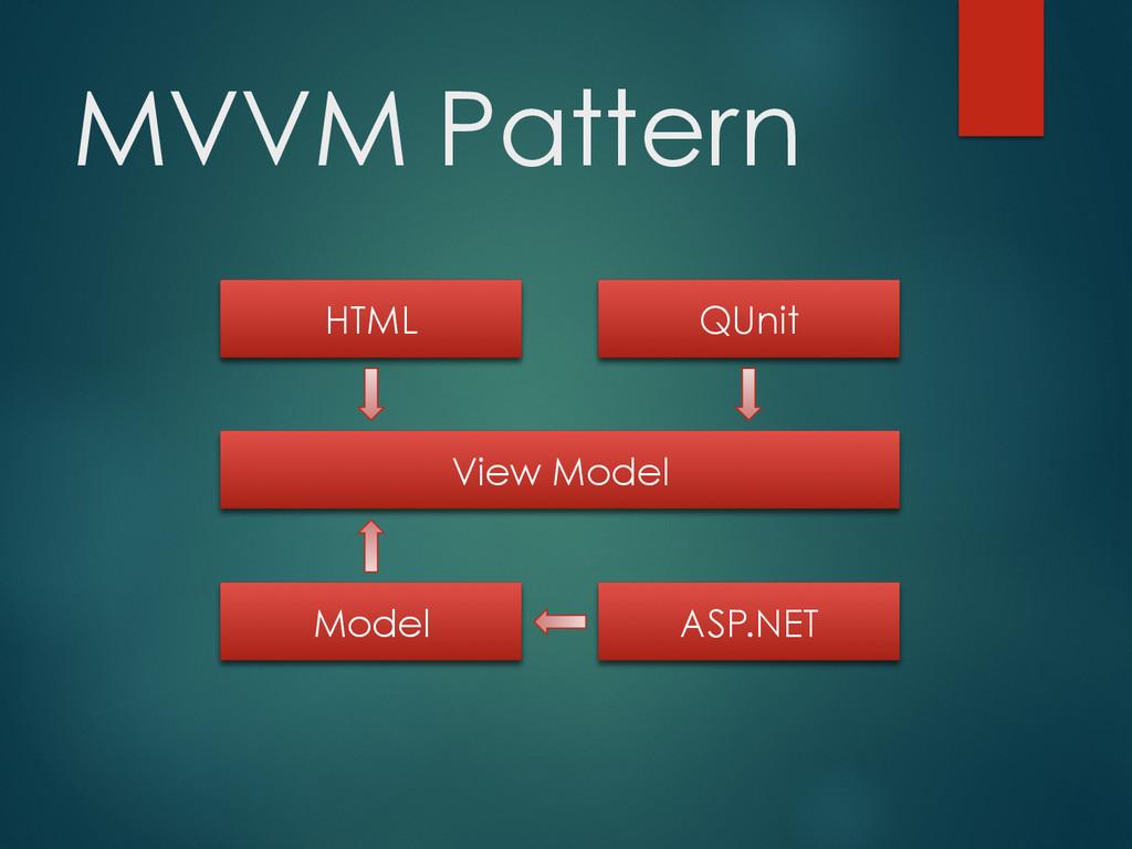 MVVM Pattern HTML QUnit View Model ASP.NET Model