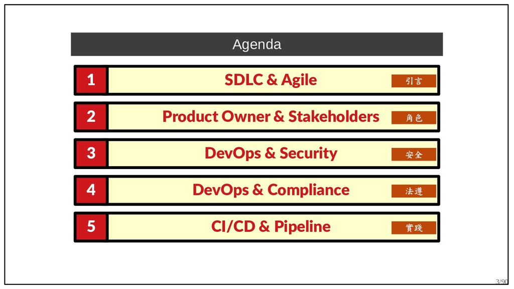 3/90 SDLC & Agile 1 Product Owner & Stakeholder...