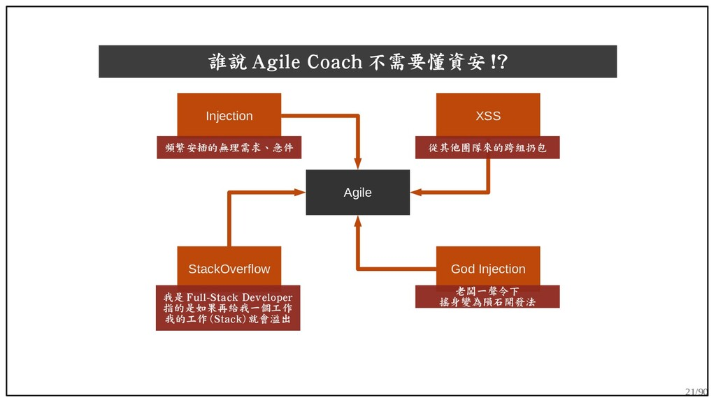 21/90 誰說 Agile Coach 不需要懂資安 !? Agile God Inject...