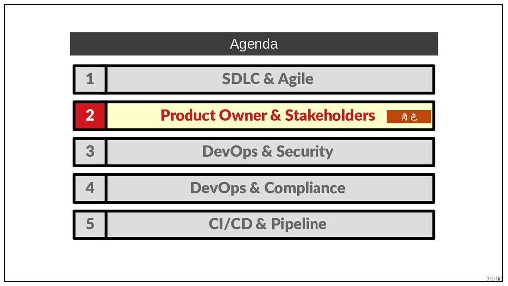 25/90 DevOps & Security 3 DevOps & Compliance 4...