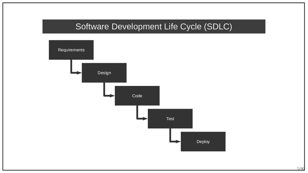 5/90 Requirements Design Code Test Deploy Softw...