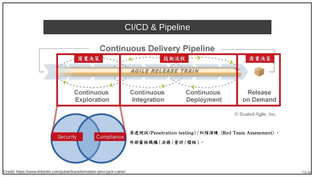 79/90 CI/CD & Pipeline Credit: https://www.link...