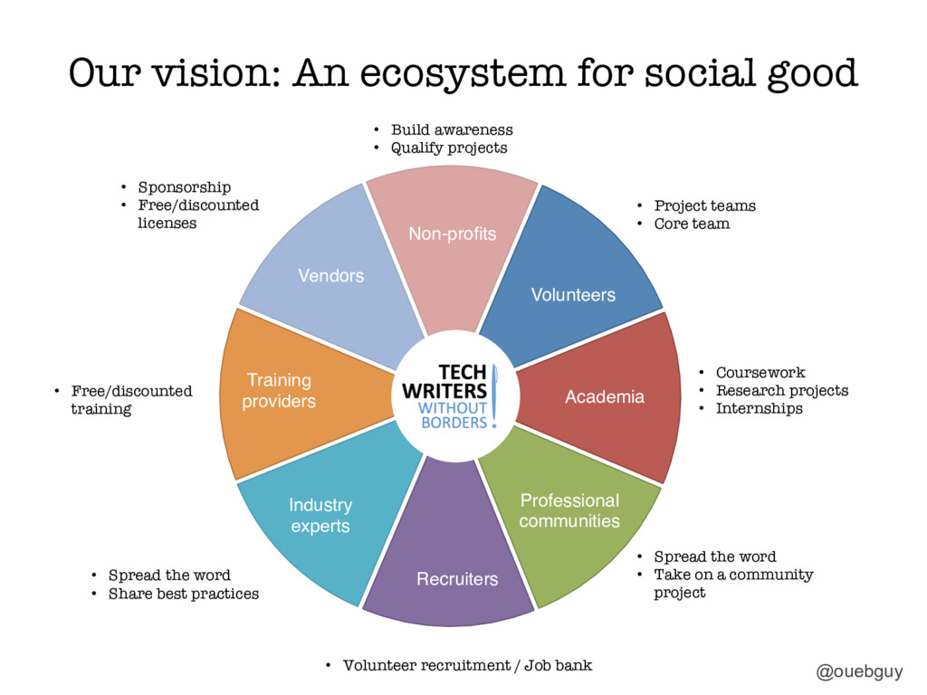 Our vision: An ecosystem for social good Volun...