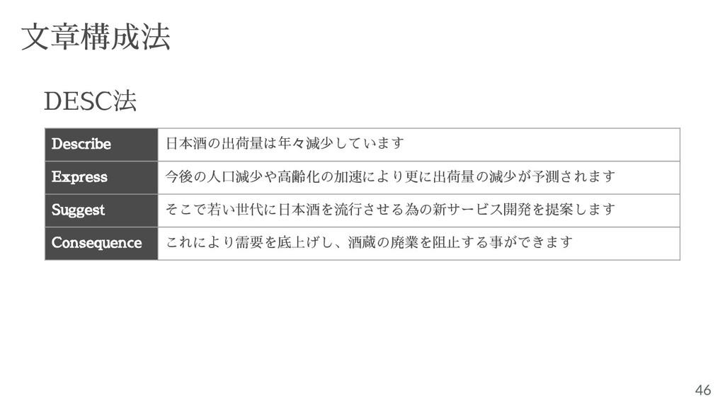 46 文章構成法 DESC法 Describe 日本酒の出荷量は年々減少しています Expre...