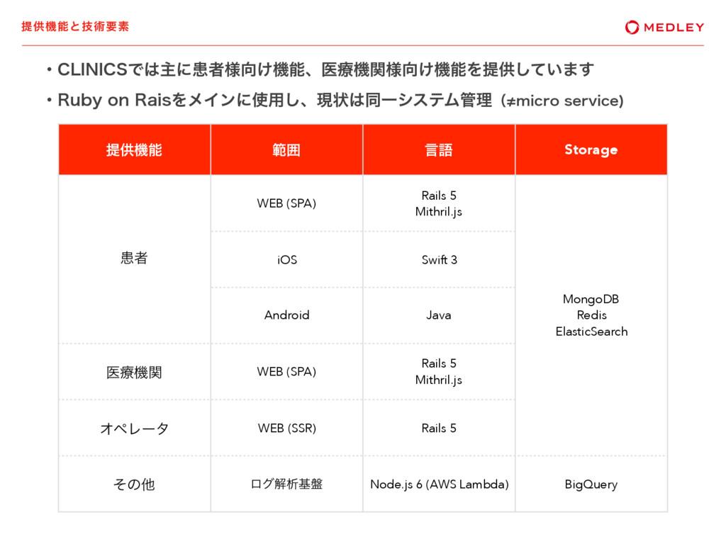 ఏڙػͱٕज़ཁૉ ఏڙػ ൣғ ݴޠ Storage ױऀ WEB (SPA) Rails...