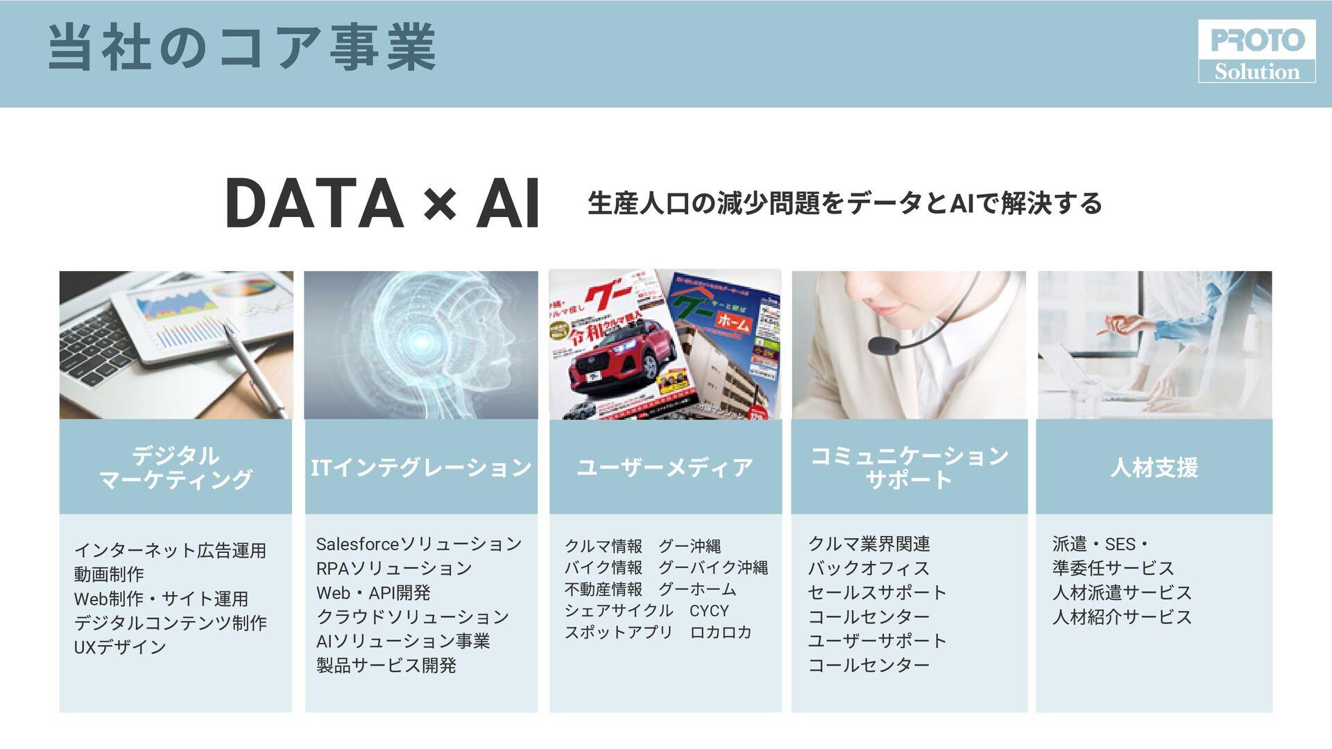 DATA × AI ⽣ ⼝の減 問題をデータとAI で 決する デジタル マーケティング IT...