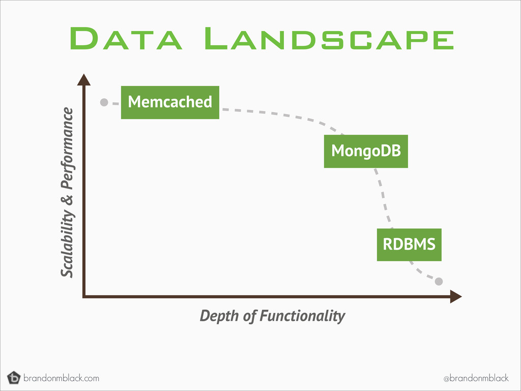 brandonmblack.com @brandonmblack Data Landscape...