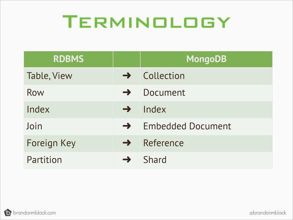 brandonmblack.com @brandonmblack Terminology RD...