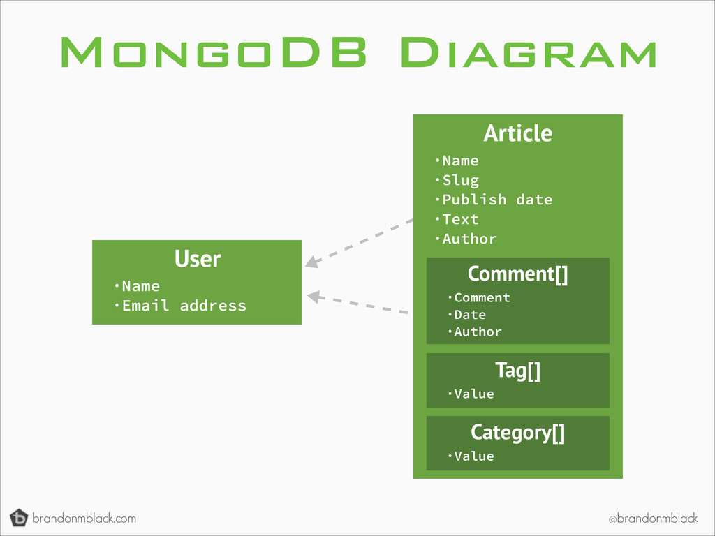 brandonmblack.com @brandonmblack MongoDB Diagra...
