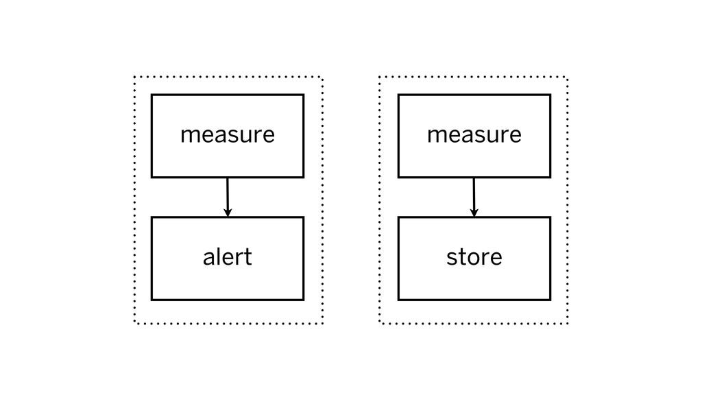 measure measure alert store
