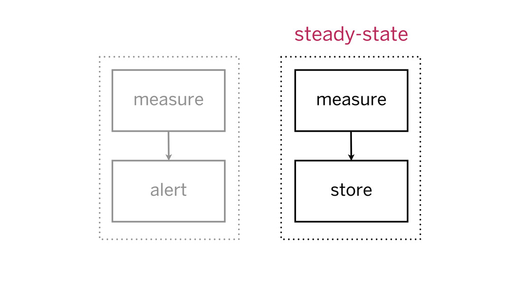 measure measure alert store steady-state
