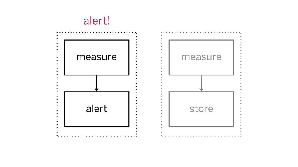 measure measure alert store alert!