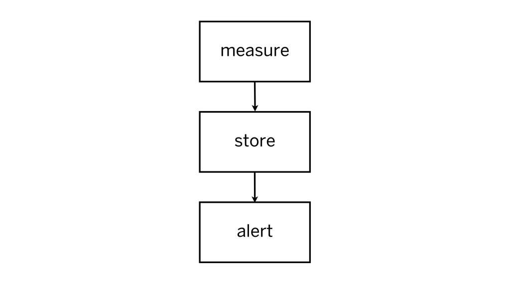 measure alert store