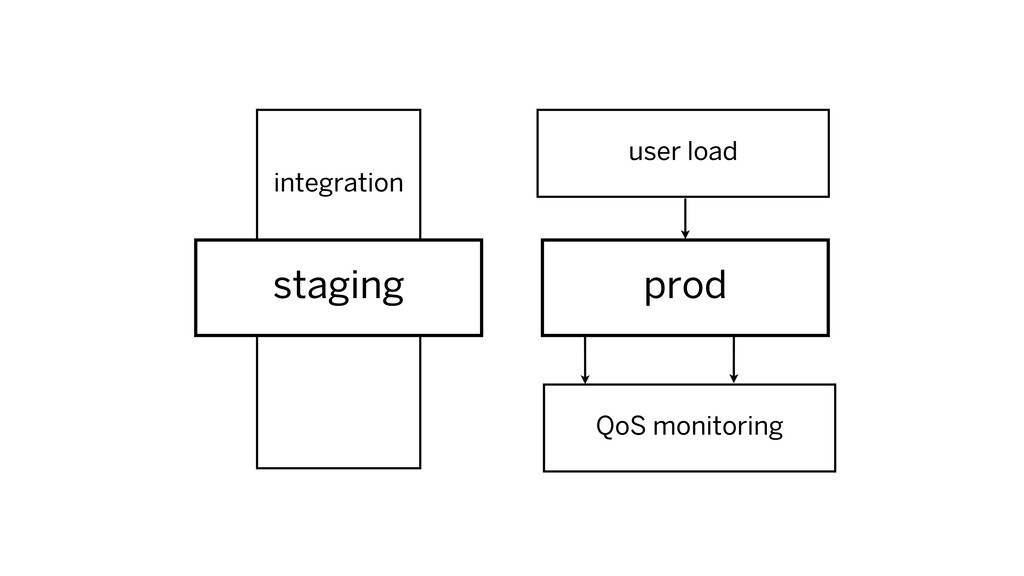 integration prod staging user load QoS monitori...