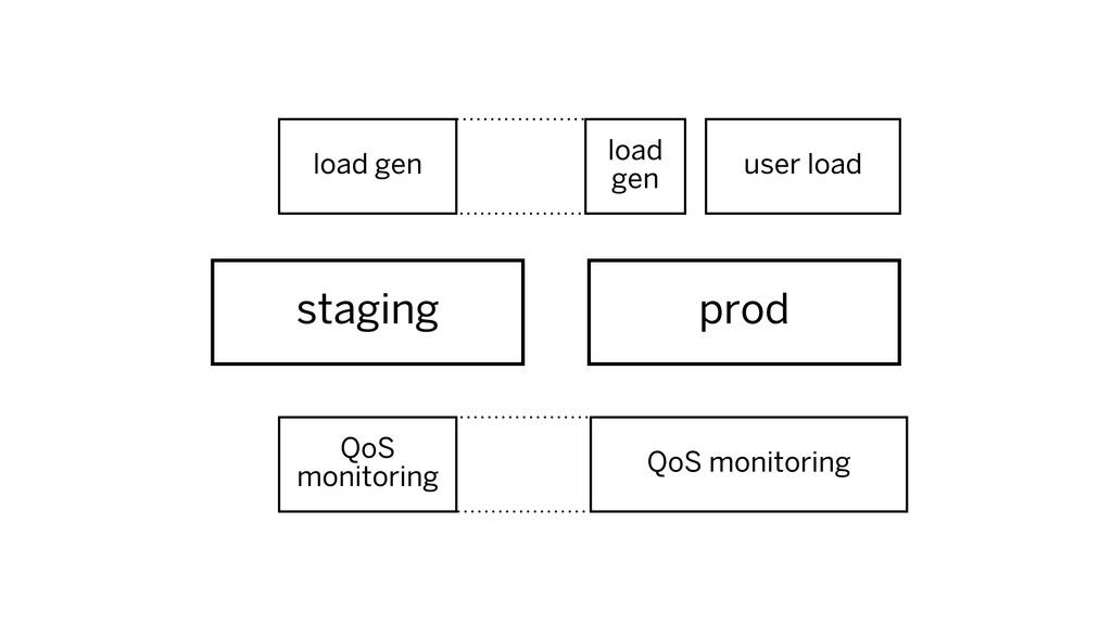 staging prod user load load gen QoS monitoring ...