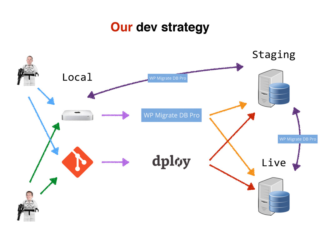 Our dev strategy Staging Live Local