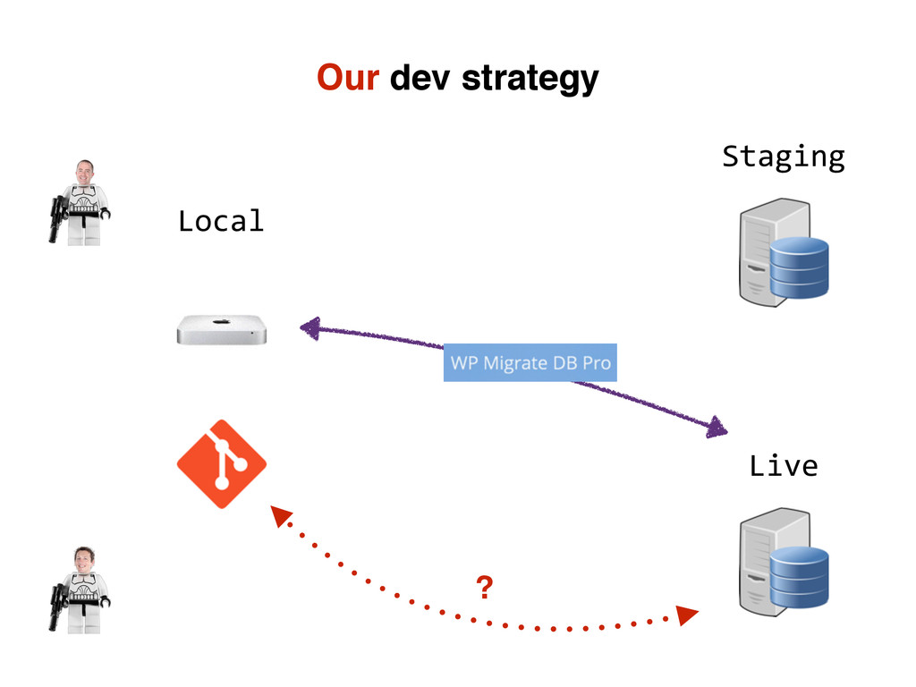 Our dev strategy Staging Live Local ?