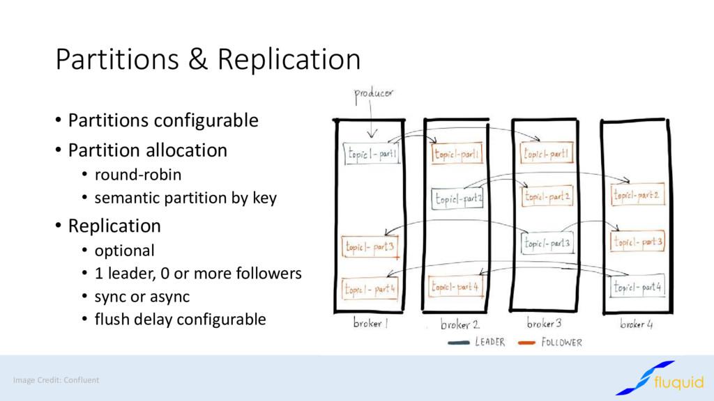 Partitions & Replication • Partitions configura...