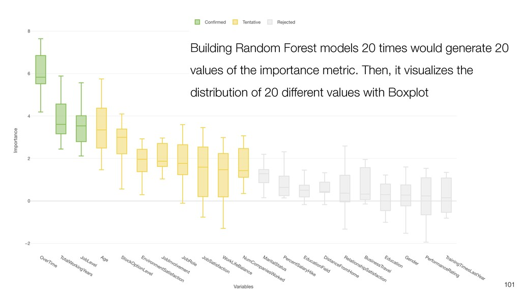 101 Building Random Forest models 20 times woul...
