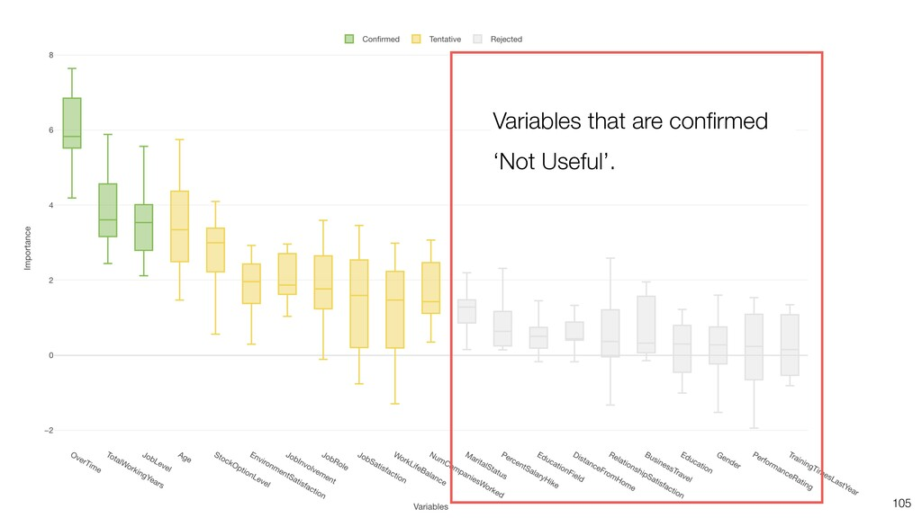105 Variables that are confirmed 'Not Useful'.