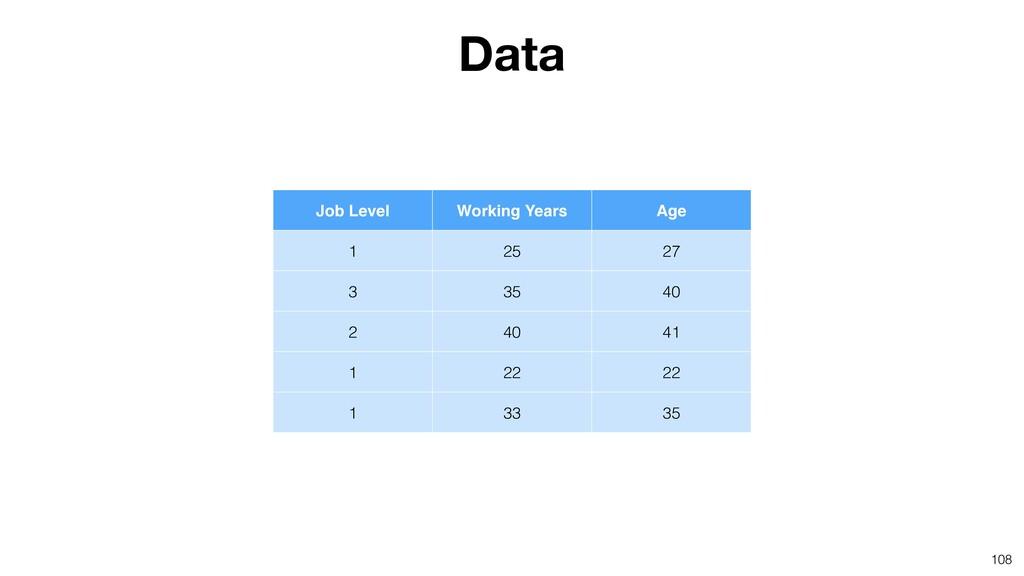 108 Data Job Level Working Years Age 1 25 27 3 ...