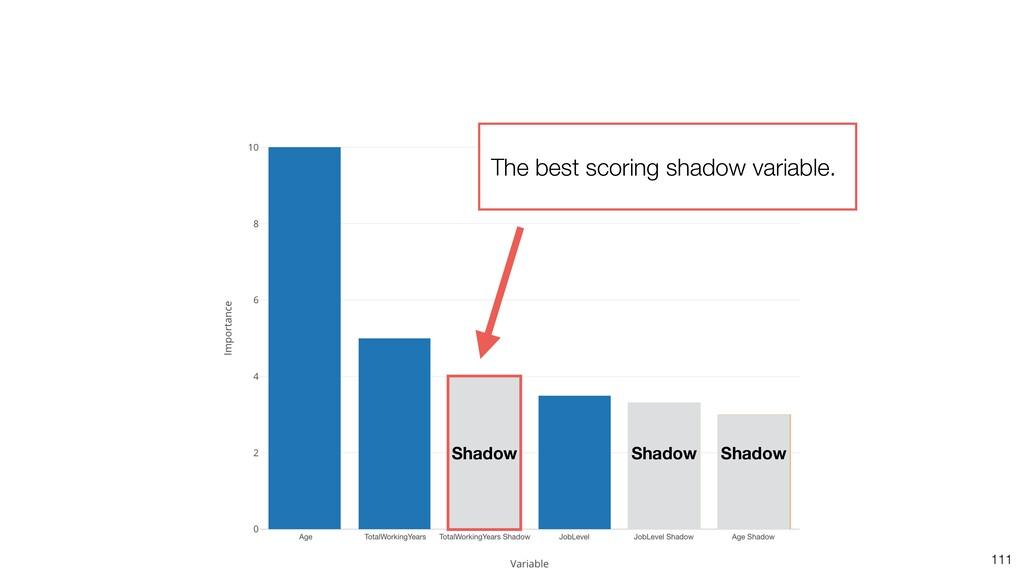 111 Shadow Shadow Shadow The best scoring shado...