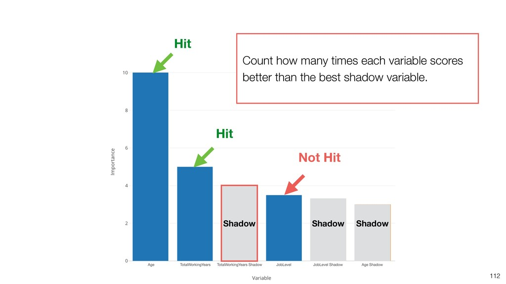 112 Hit Hit Not Hit Shadow Shadow Shadow Count ...