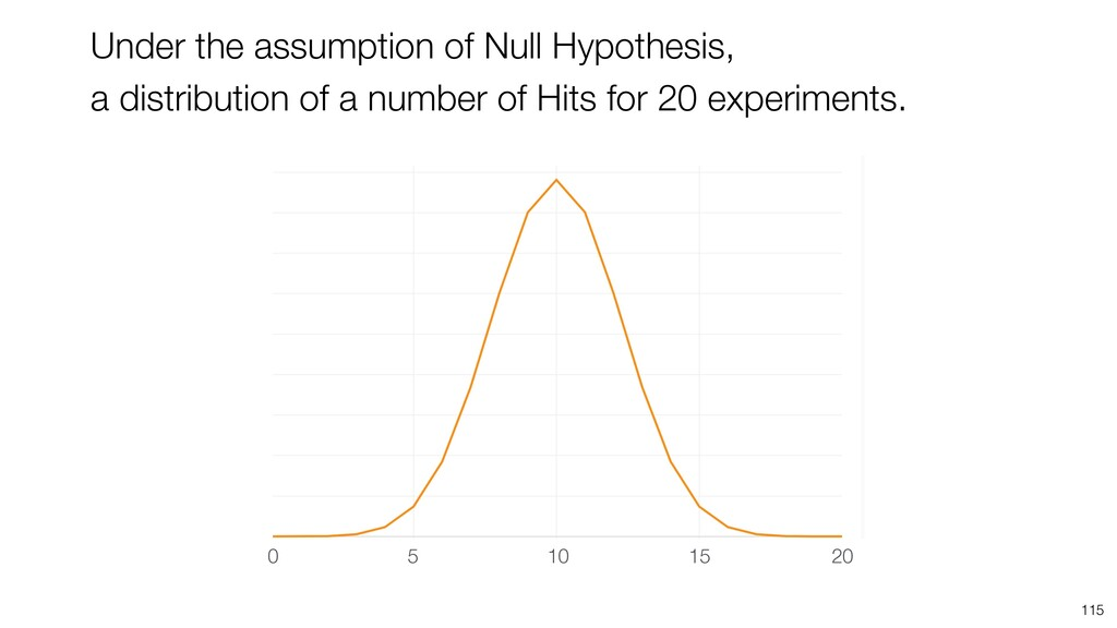 115 Under the assumption of Null Hypothesis, a ...