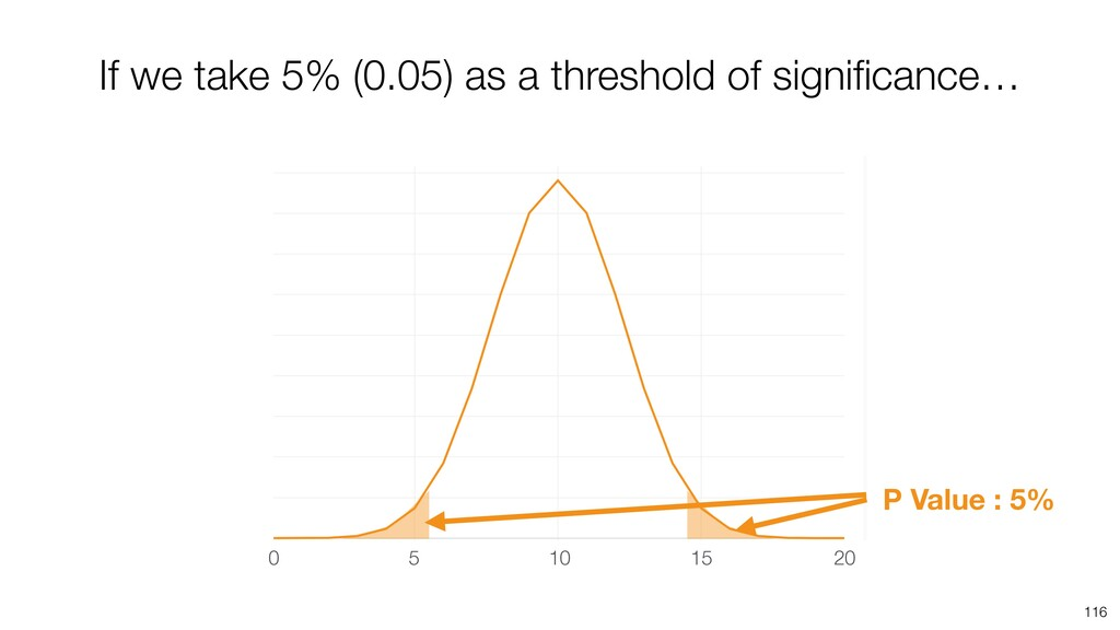 116 If we take 5% (0.05) as a threshold of sign...