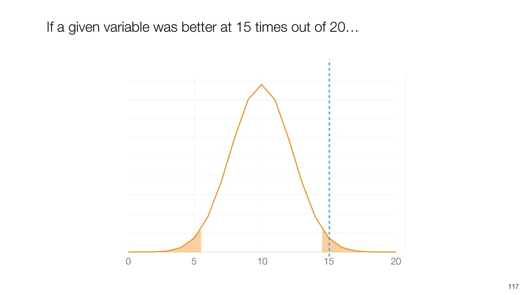 117 10 5 20 15 0 If a given variable was better...