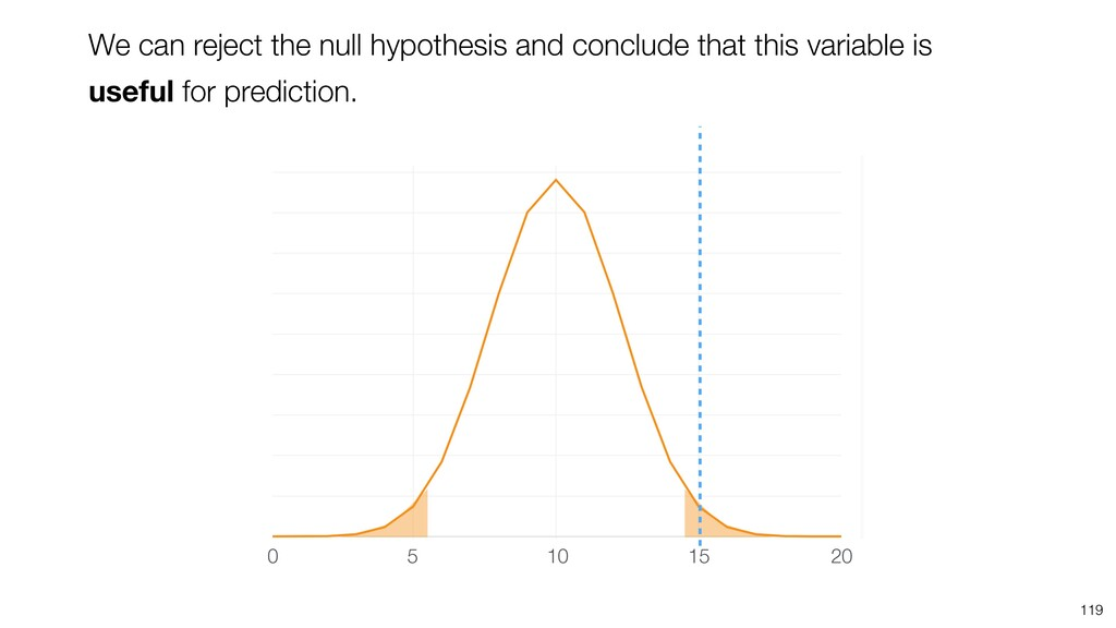119 10 5 20 15 0 We can reject the null hypothe...